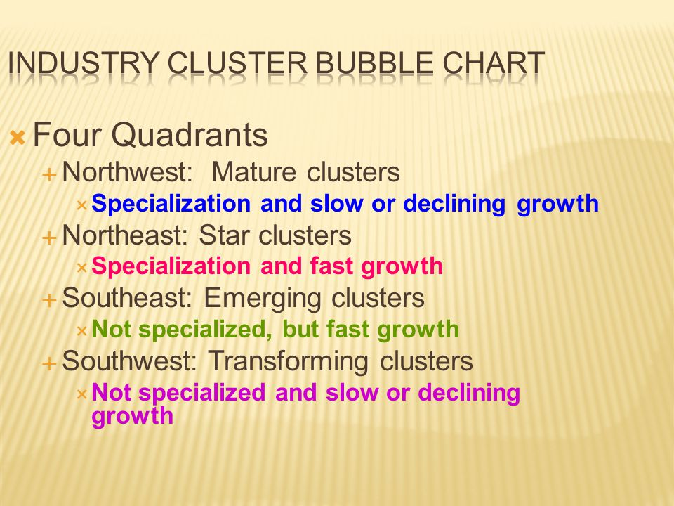  Four Quadrants  Northwest: Mature clusters  Specialization and slow or declining growth  Northeast: Star clusters  Specialization and fast growth  Southeast: Emerging clusters  Not specialized, but fast growth  Southwest: Transforming clusters  Not specialized and slow or declining growth