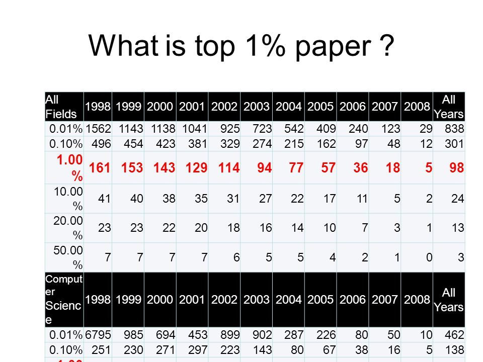 What is top 1% paper .