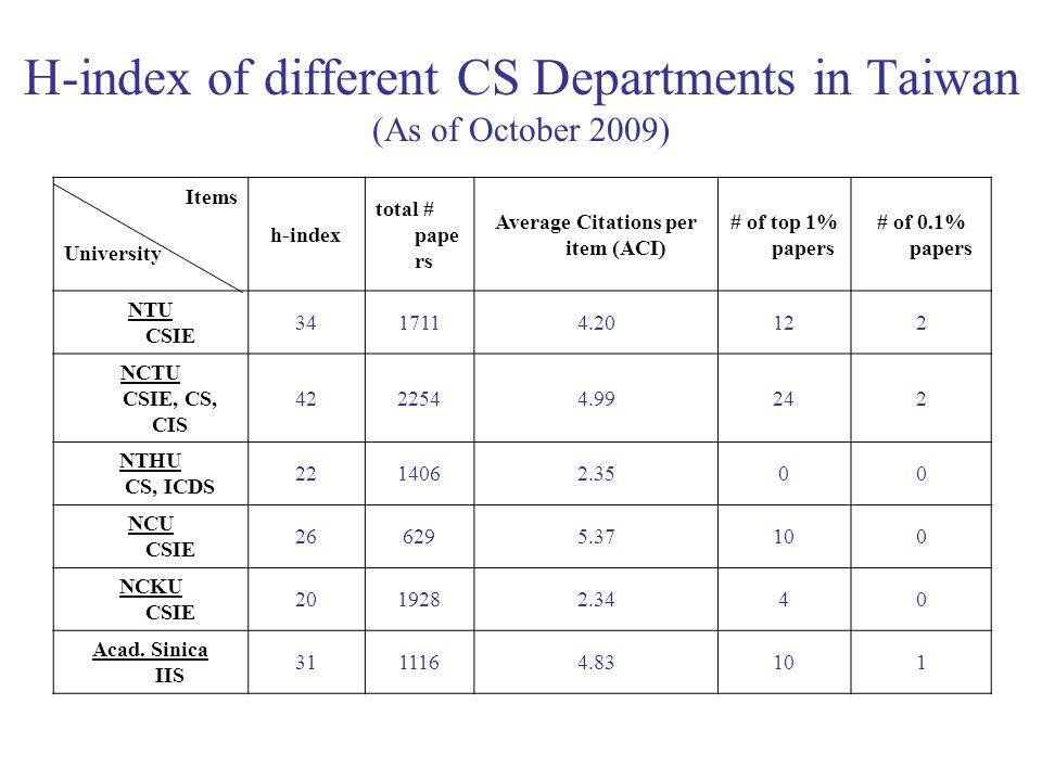H-index of different CS Departments in Taiwan (As of October 2009) Items h-index total # pape rs Average Citations per item (ACI) # of top 1% papers # of 0.1% papers University NTU CSIE 3417114.20122 NCTU CSIE, CS, CIS 4222544.99242 NTHU CS, ICDS 2214062.3500 NCU CSIE 266295.37100 NCKU CSIE 2019282.3440 Acad.