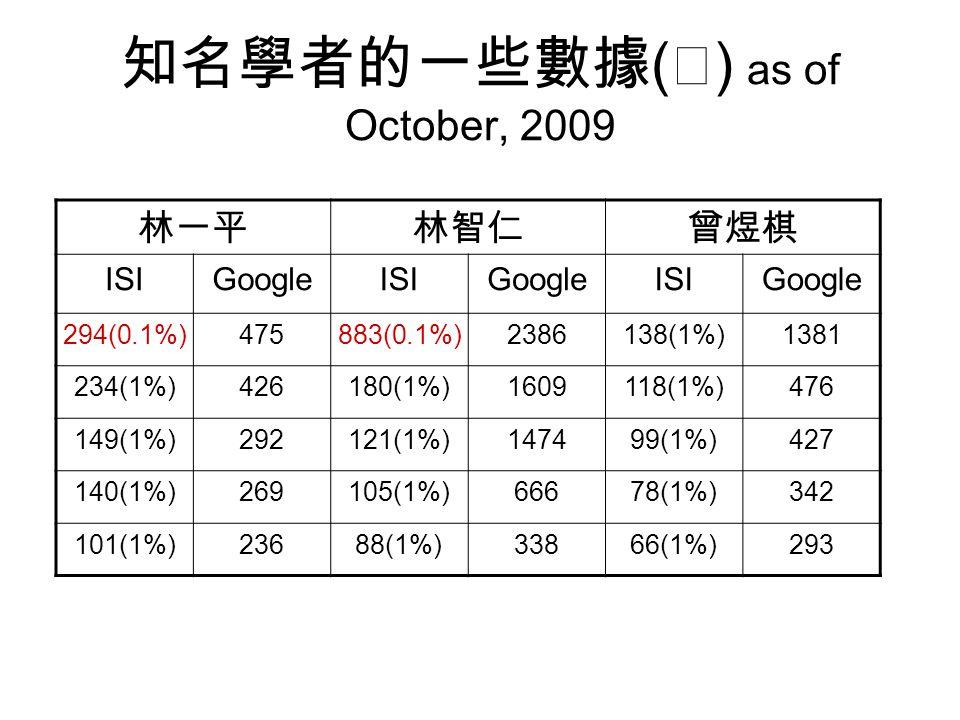 知名學者的一些數據 ( Ⅰ ) as of October, 2009 林一平林智仁曾煜棋 ISIGoogleISIGoogleISIGoogle 294(0.1%)475883(0.1%)2386138(1%)1381 234(1%)426180(1%)1609118(1%)476 149(1%)292121(1%)147499(1%)427 140(1%)269105(1%)66678(1%)342 101(1%)23688(1%)33866(1%)293
