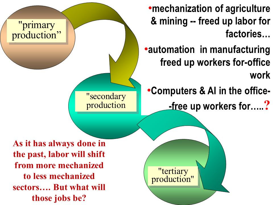 secondary production primary production mechanization of agriculture & mining -- freed up labor for factories… automation in manufacturing freed up workers for-office work Computers & AI in the office- -free up workers for…..