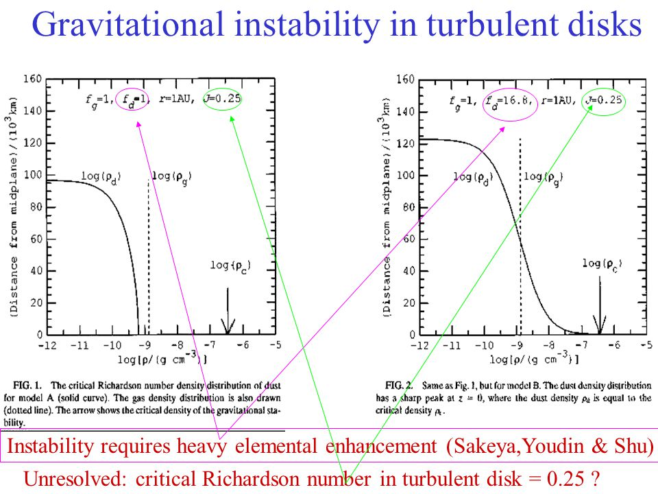 Gravitational instability in turbulent disks Instability requires heavy elemental enhancement (Sakeya,Youdin & Shu) Unresolved: critical Richardson number in turbulent disk = 0.25