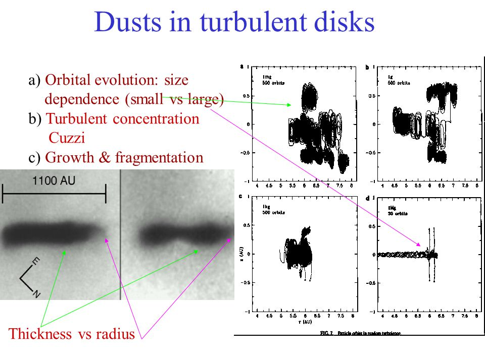 Dusts in turbulent disks a) Orbital evolution: size dependence (small vs large) b) Turbulent concentration Cuzzi c) Growth & fragmentation Thickness vs radius