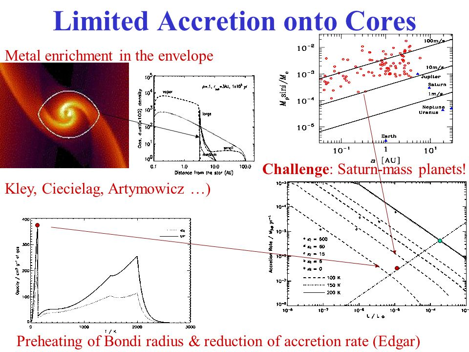 Limited Accretion onto Cores Metal enrichment in the envelope Preheating of Bondi radius & reduction of accretion rate (Edgar) Kley, Ciecielag, Artymowicz …) Challenge: Saturn-mass planets!