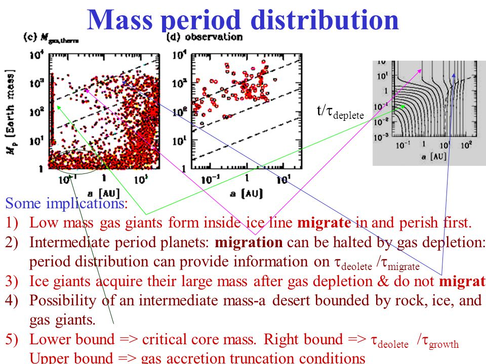 Mass period distribution Some implications: 1)Low mass gas giants form inside ice line migrate in and perish first. 2)Intermediate period planets: mig