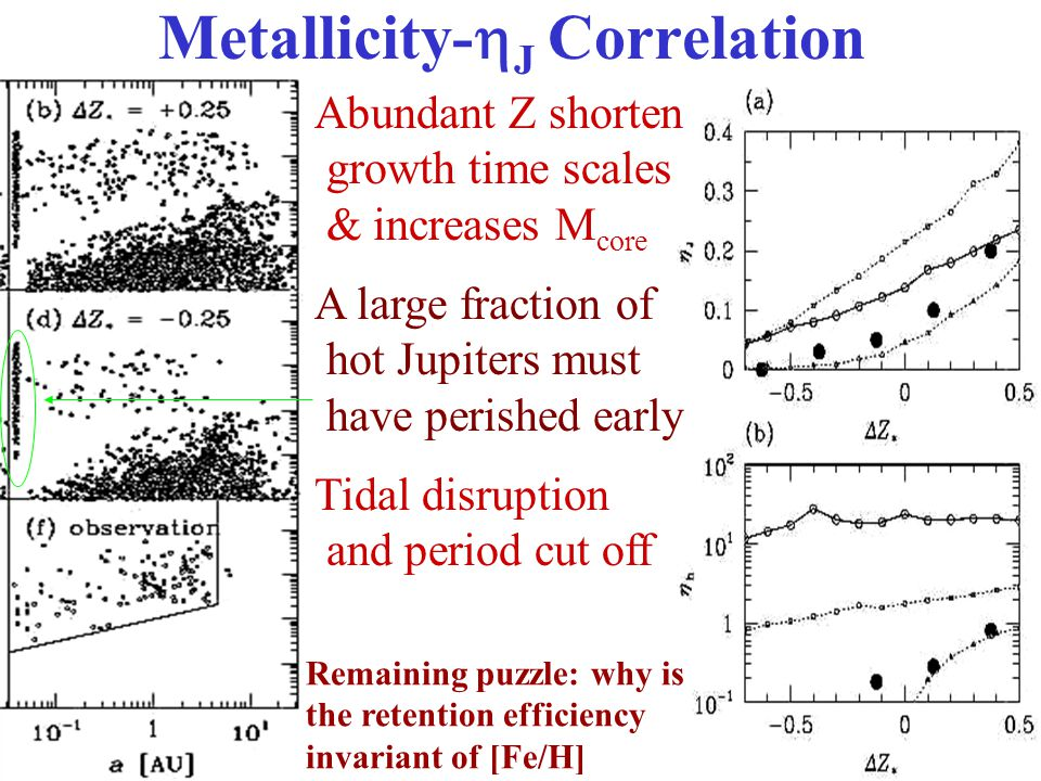 Metallicity-  J Correlation Abundant Z shorten growth time scales & increases M core A large fraction of hot Jupiters must have perished early Tidal disruption and period cut off Remaining puzzle: why is the retention efficiency invariant of [Fe/H]