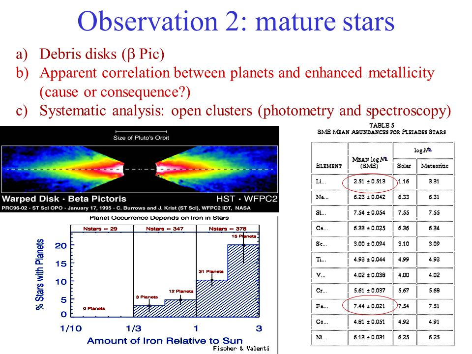 Observation 2: mature stars a)Debris disks (  Pic) b)Apparent correlation between planets and enhanced metallicity (cause or consequence ) c)Systematic analysis: open clusters (photometry and spectroscopy)