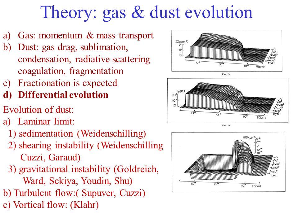 Theory: gas & dust evolution a)Gas: momentum & mass transport b)Dust: gas drag, sublimation, condensation, radiative scattering coagulation, fragmenta