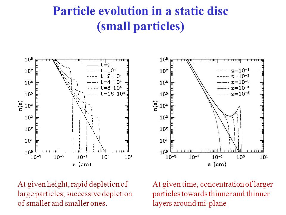 Particle evolution in a static disc (small particles) At given height, rapid depletion of large particles; successive depletion of smaller and smaller ones.
