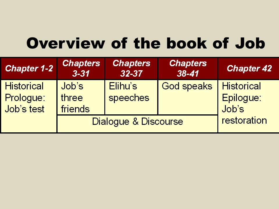 Overview of the book of Job