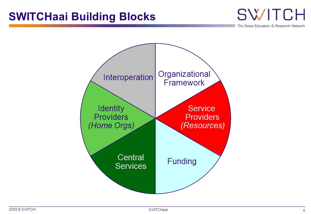 2005 © SWITCH 4 SWITCHaai Identity Providers (Home Orgs) Service Providers (Resources) Organizational Framework Interoperation Central Services Fundin
