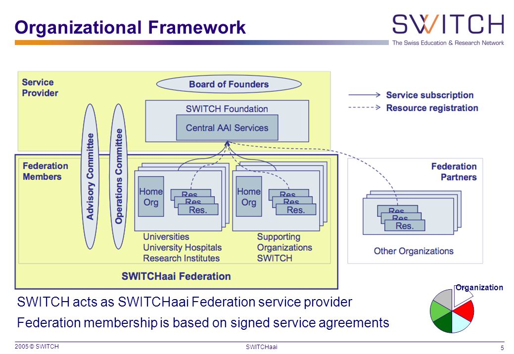 2005 © SWITCH 5 SWITCHaai SWITCH acts as SWITCHaai Federation service provider Federation membership is based on signed service agreements Organizatio