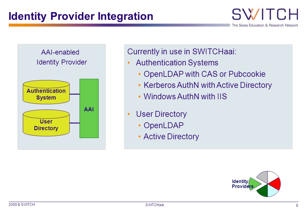 2005 © SWITCH 8 SWITCHaai Identity Provider Integration AAI-enabled Identity Provider User Directory Authentication System AAI Currently in use in SWI