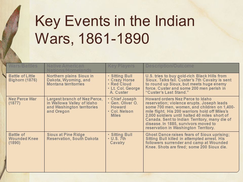 Key Events in the Indian Wars, 1861-1890 Wars/BattlesNative American Nations/Homelands Key PlayersDescription/Outcome Battle of Little Bighorn (1876)
