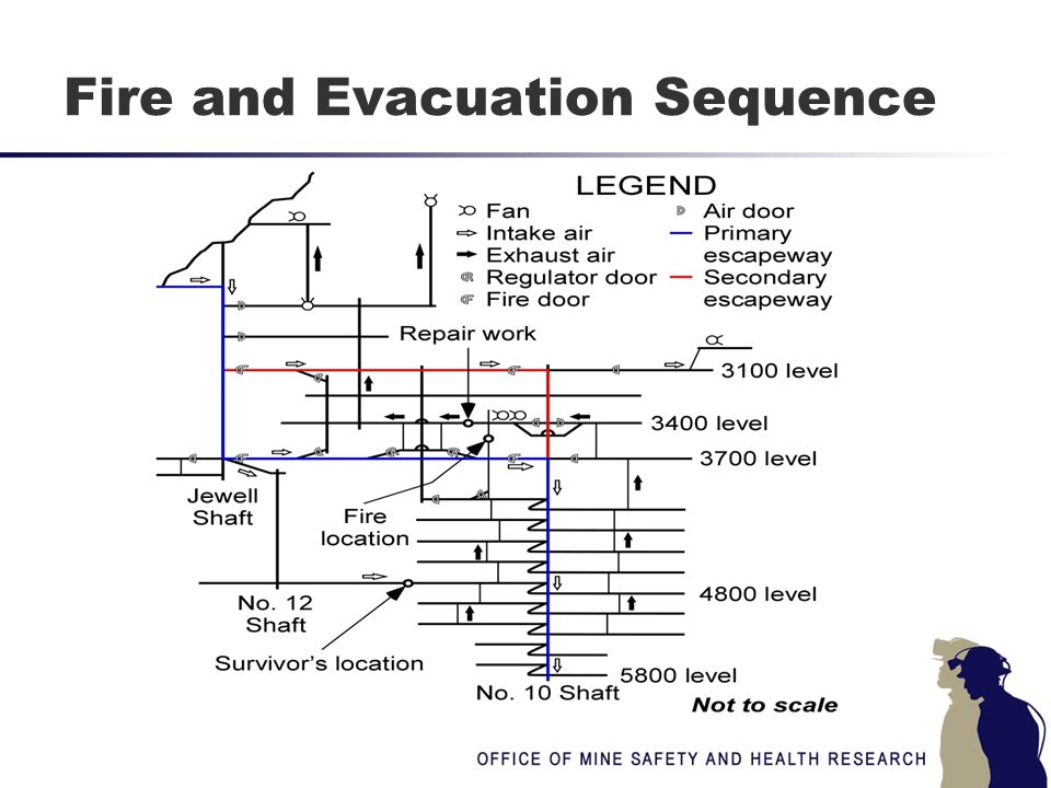Fire and Evacuation Sequence