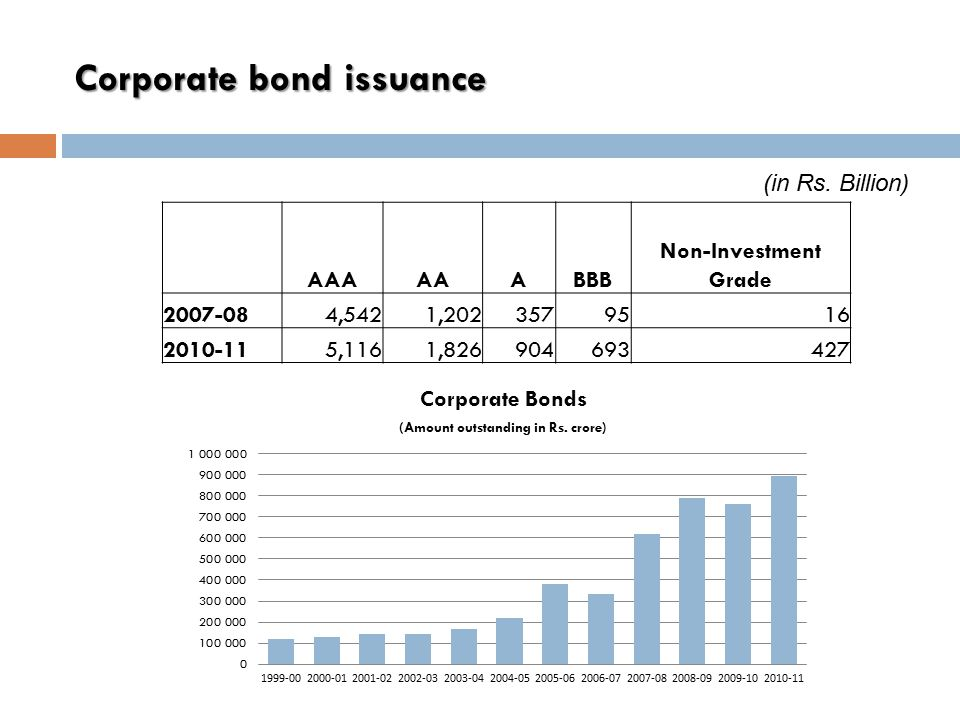 Corporate bond issuance AAAAAABBB Non-Investment Grade 2007-084,5421,2023579516 2010-115,1161,826904693427 (in Rs.