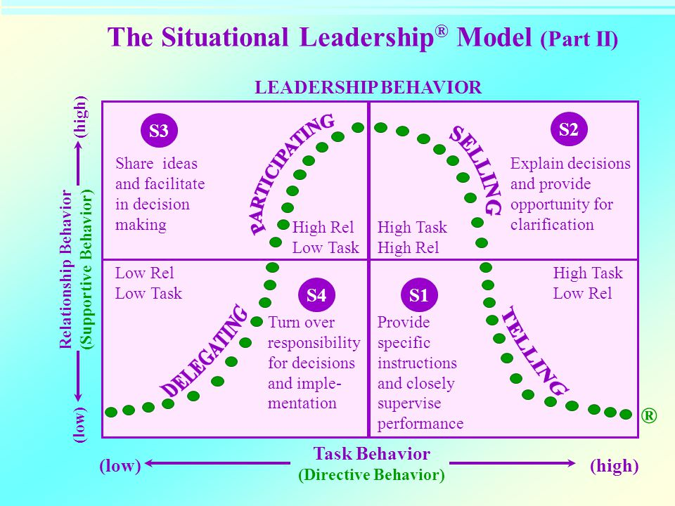 The Situational Leadership ® Model (Part II) LEADERSHIP BEHAVIOR S3 S2 Share ideas and facilitate in decision making Explain decisions and provide opp