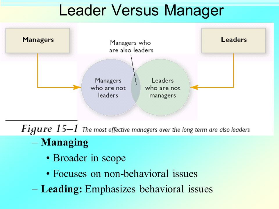 Leader Versus Manager –Managing Broader in scope Focuses on non-behavioral issues –Leading: Emphasizes behavioral issues