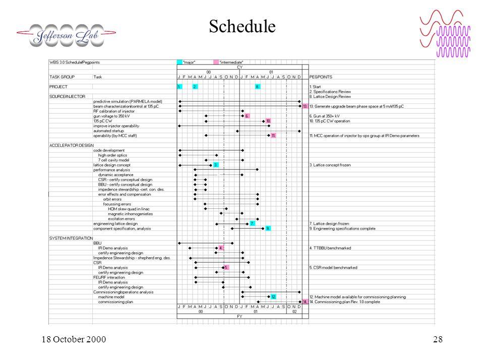 18 October 200028 Schedule