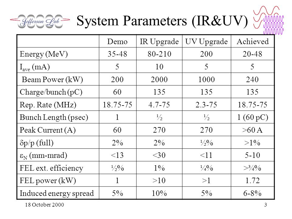 18 October 20003 System Parameters (IR&UV) DemoIR UpgradeUV UpgradeAchieved Energy (MeV)35-4880-21020020-48 I ave (mA)51055 Beam Power (kW)20020001000240 Charge/bunch (pC)60135 Rep.