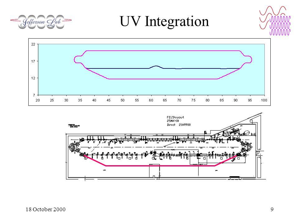 18 October 20009 UV Integration