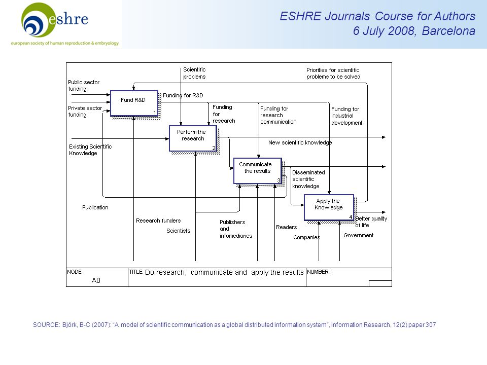 ESHRE Journals Course for Authors 6 July 2008, Barcelona SOURCE: Björk, B-C (2007): A model of scientific communication as a global distributed information system , Information Research, 12(2) paper 307