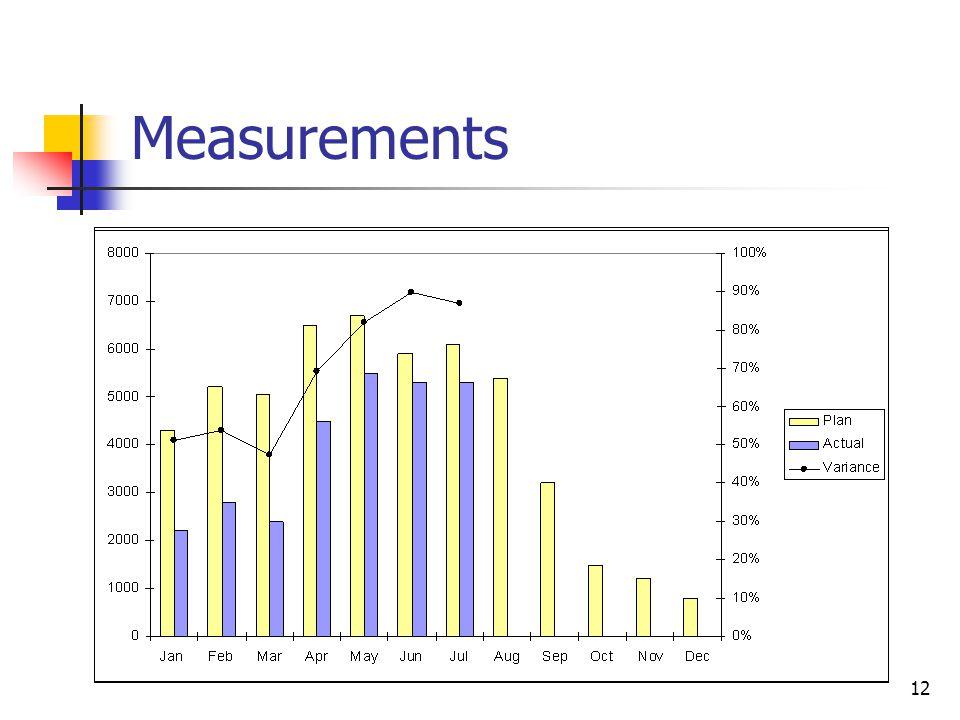 12 Measurements