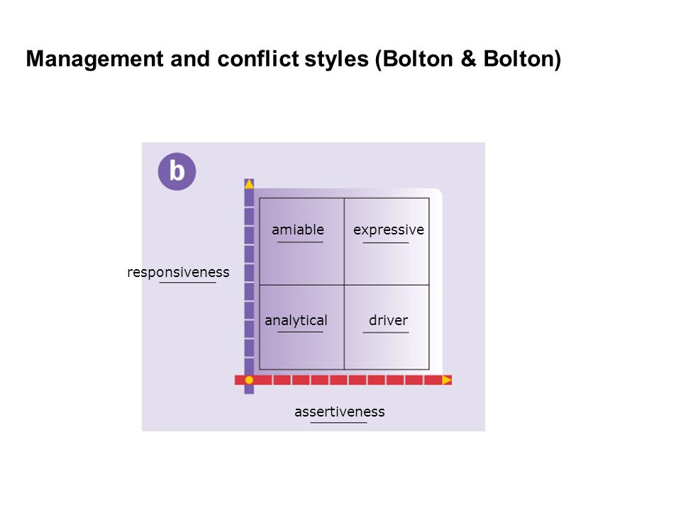 Management and conflict styles (Bolton & Bolton) responsiveness assertiveness amiableexpressive analyticaldriver