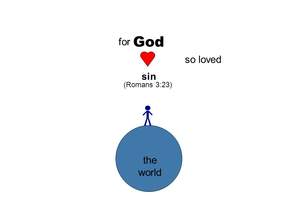 God so loved the world for sin (Romans 3:23)