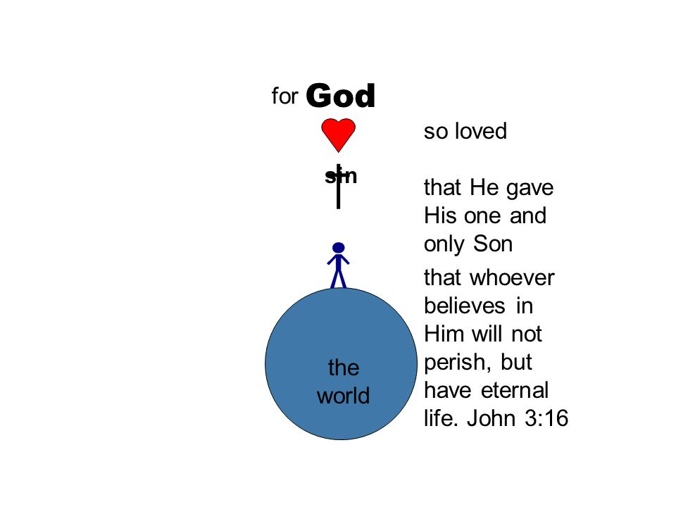 God so loved that He gave His one and only Son the world for sin that whoever believes in Him will not perish, but have eternal life.