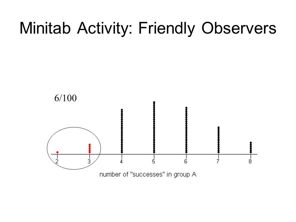 Minitab Activity: Friendly Observers 6/100