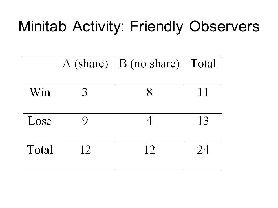 Minitab Activity: Friendly Observers