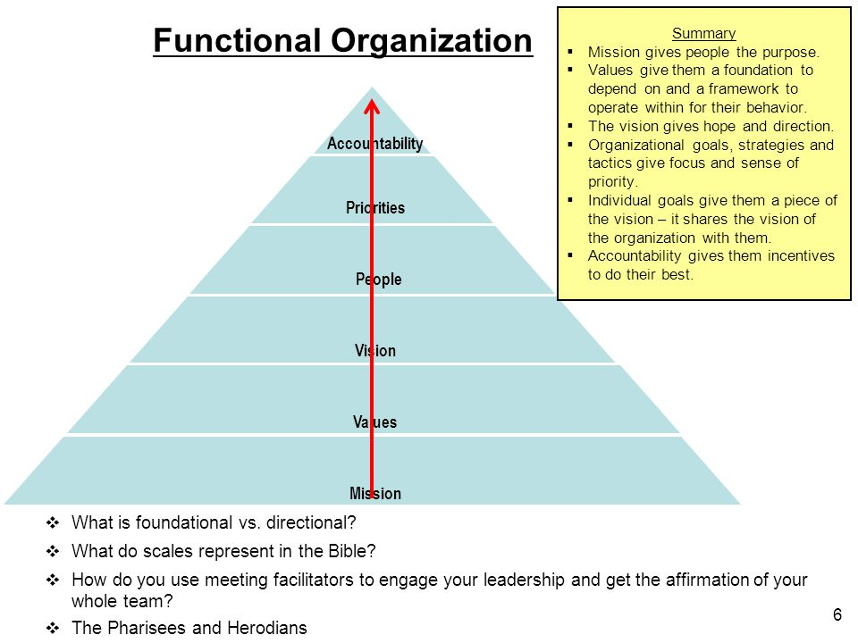 Rewards Expectations Objectives Vision Values Mission Values Vision People Priorities Accountability Functional Organization  How do you use meeting facilitators to engage your leadership and get the affirmation of your whole team.