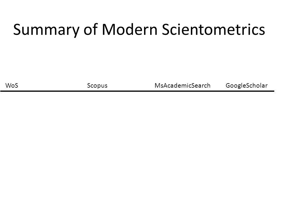 Summary of Modern Scientometrics WoSScopusMsAcademicSearchGoogleScholar