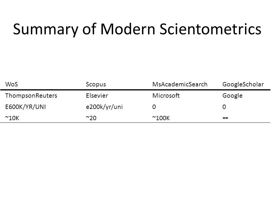 Summary of Modern Scientometrics WoSScopusMsAcademicSearchGoogleScholar ThompsonReutersElsevierMicrosoftGoogle E600K/YR/UNIe200k/yr/uni00 ~10K~20~100K∞ X=SCI+eSCI+SSCI+AHCI (w/oIF)Y=X+new(J+B+C)+IF(AHCI)M=Y+moreG=M+WEB