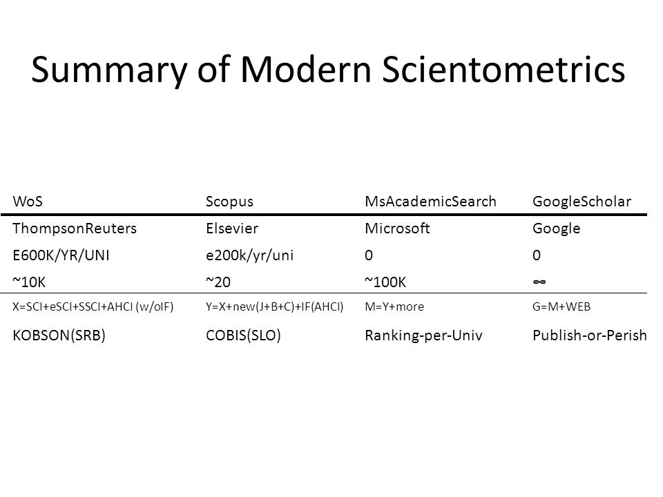 Summary of Modern Scientometrics WoSScopusMsAcademicSearchGoogleScholar ThompsonReutersElsevierMicrosoftGoogle E600K/YR/UNIe200k/yr/uni00 ~10K~20~100K∞ X=SCI+eSCI+SSCI+AHCI (w/oIF)Y=X+new(J+B+C)+IF(AHCI)M=Y+moreG=M+WEB KOBSON(SRB)COBIS(SLO)Ranking-per-UnivPublish-or-Perish