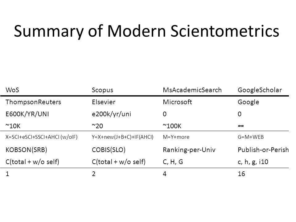 Summary of Modern Scientometrics WoSScopusMsAcademicSearchGoogleScholar ThompsonReutersElsevierMicrosoftGoogle E600K/YR/UNIe200k/yr/uni00 ~10K~20~100K∞ X=SCI+eSCI+SSCI+AHCI (w/oIF)Y=X+new(J+B+C)+IF(AHCI)M=Y+moreG=M+WEB KOBSON(SRB)COBIS(SLO)Ranking-per-UnivPublish-or-Perish C(total + w/o self) C, H, Gc, h, g, i10 12416