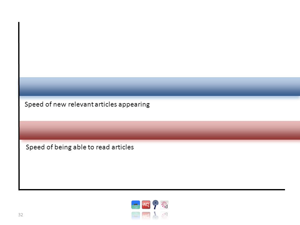 32 Speed of new relevant articles appearing Speed of being able to read articles