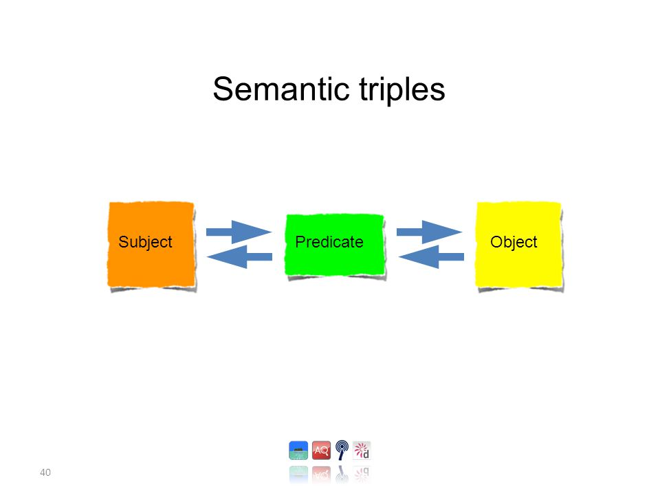 40 Semantic triples Subject Predicate Object