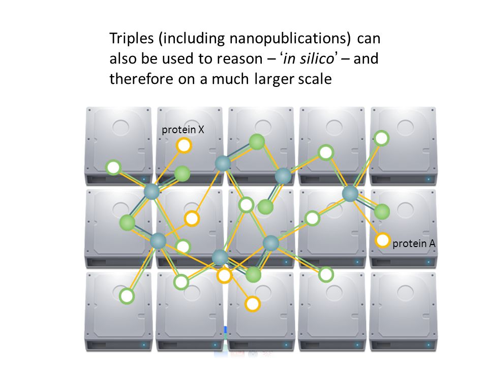 Triples (including nanopublications) can also be used to reason – ' in silico ' – and therefore on a much larger scale protein A protein X