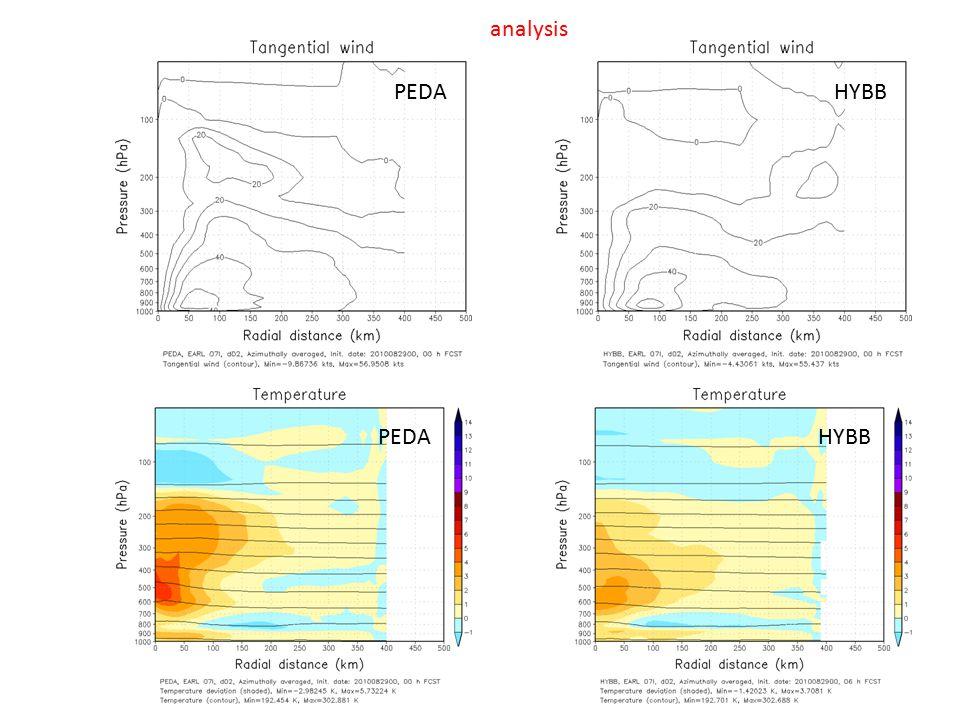 PEDA HYBB analysis