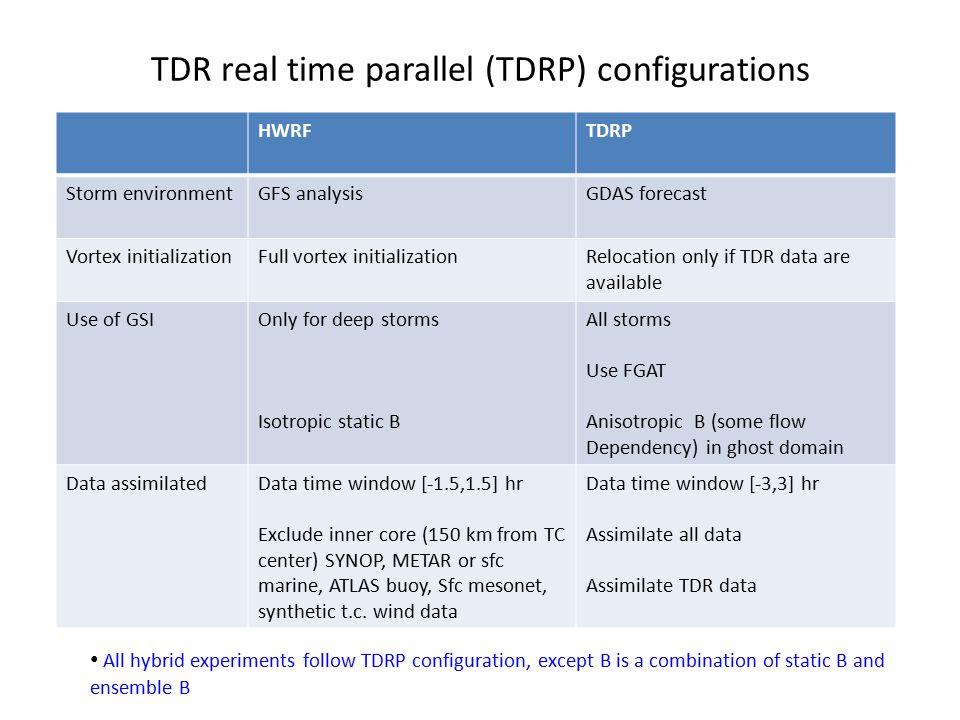 TDR real time parallel (TDRP) configurations HWRFTDRP Storm environmentGFS analysisGDAS forecast Vortex initializationFull vortex initializationReloca