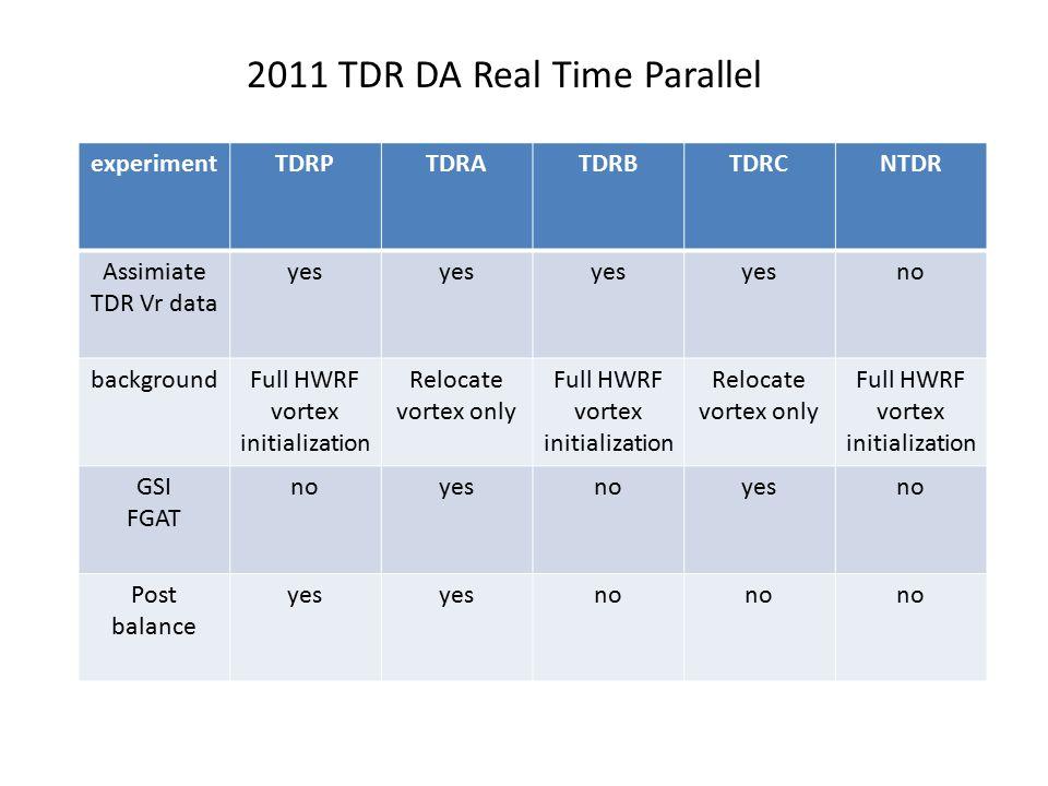 experimentTDRPTDRATDRBTDRCNTDR Assimiate TDR Vr data yes no backgroundFull HWRF vortex initialization Relocate vortex only Full HWRF vortex initializa