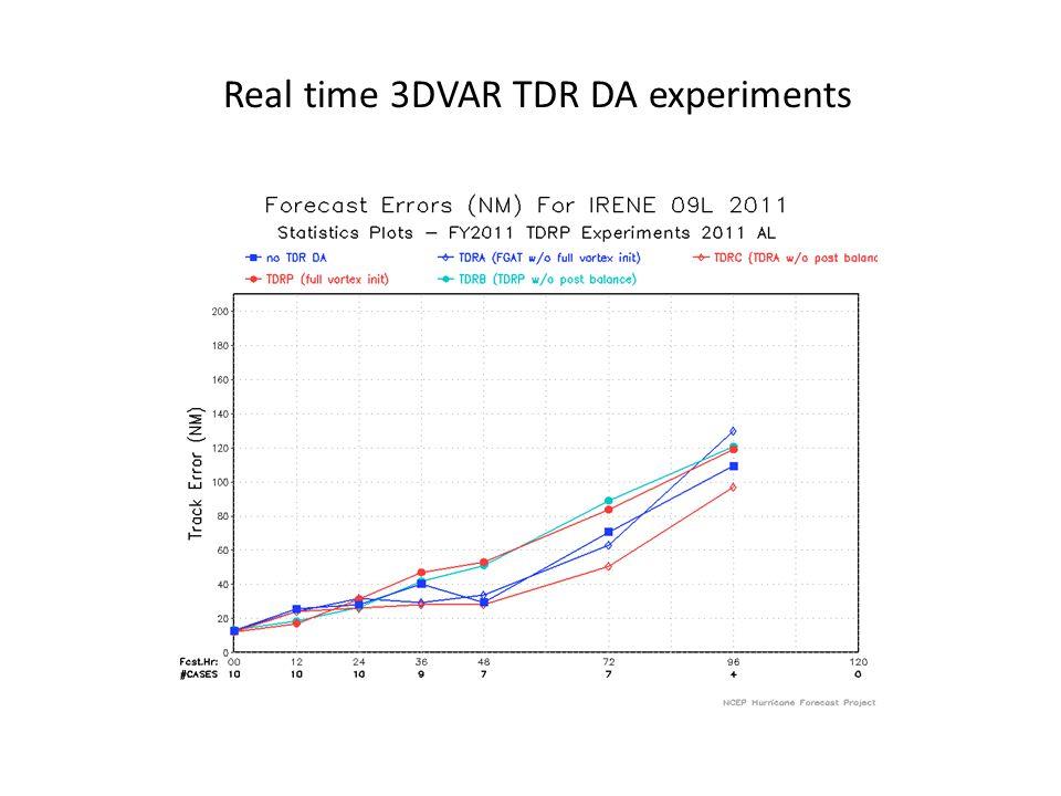 Real time 3DVAR TDR DA experiments
