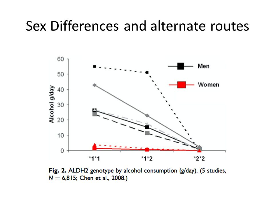 Sex Differences and alternate routes