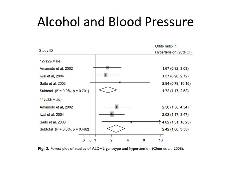 Alcohol and Blood Pressure