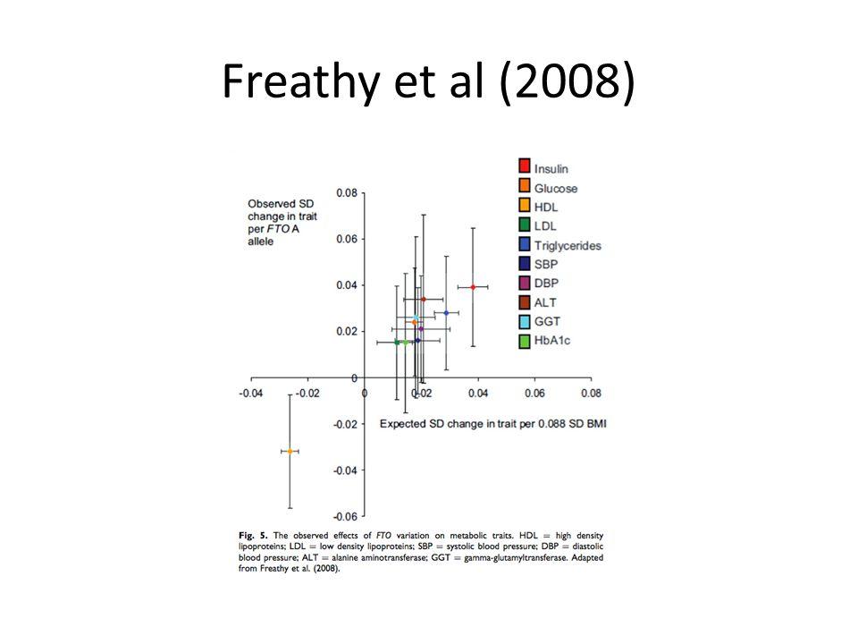 Freathy et al (2008)