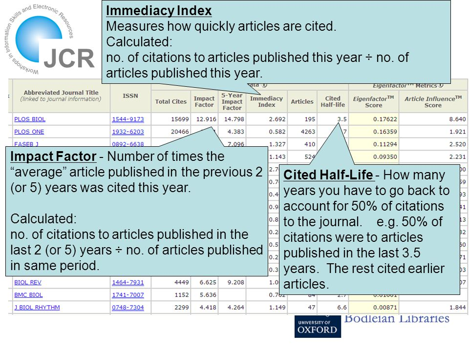 JCR Impact Factor - Number of times the average article published in the previous 2 (or 5) years was cited this year.