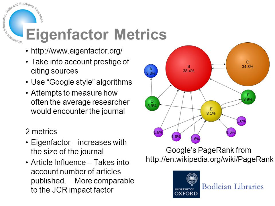 Eigenfactor Metrics http://www.eigenfactor.org/ Take into account prestige of citing sources Use Google style algorithms Attempts to measure how often the average researcher would encounter the journal 2 metrics Eigenfactor – increases with the size of the journal Article Influence – Takes into account number of articles published.