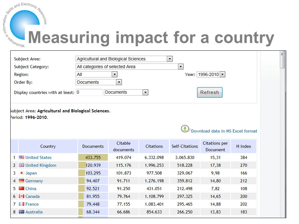 Measuring impact for a country